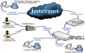internet nedir